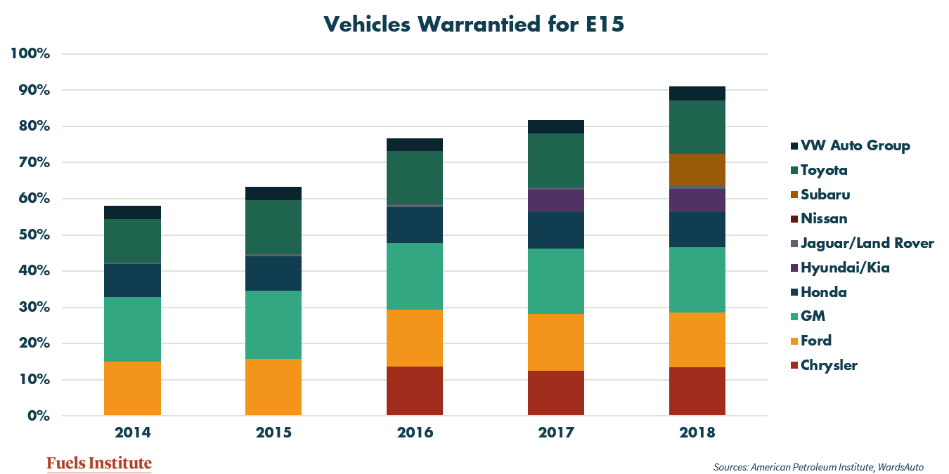 Vehicles-Warranted-for-E15.png