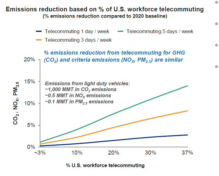 Emissions-Reduction-Based-on-US-Workforce-Telecommuting.png