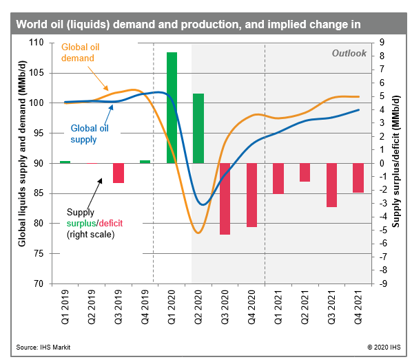 World-Oil-Demand-and-Production.png