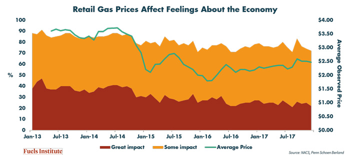 Gas-Prices-and-Economic-Sentiment-Survey-results.jpg