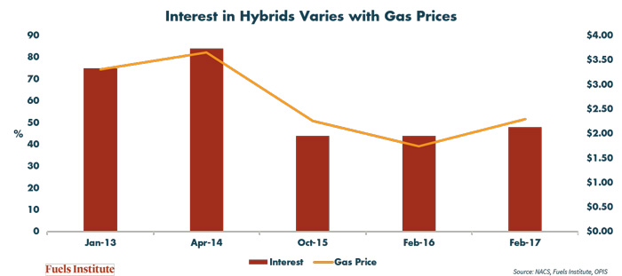 Gas-prices-affect-intereste-in-hybrids-survey-results.jpg