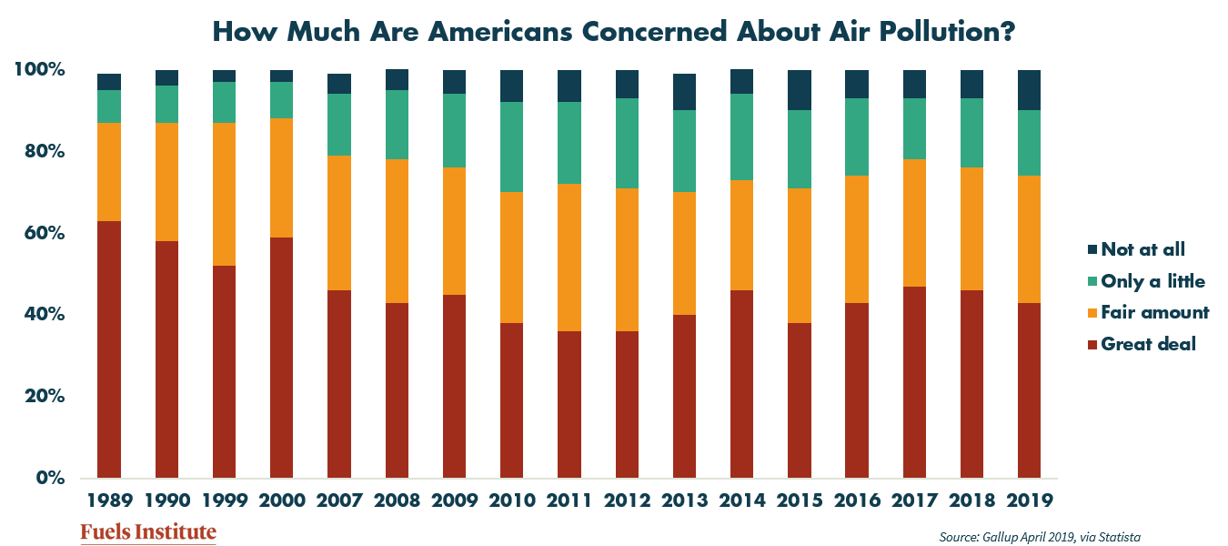 How-much-are-americans-concerned-about-air-pollution.png