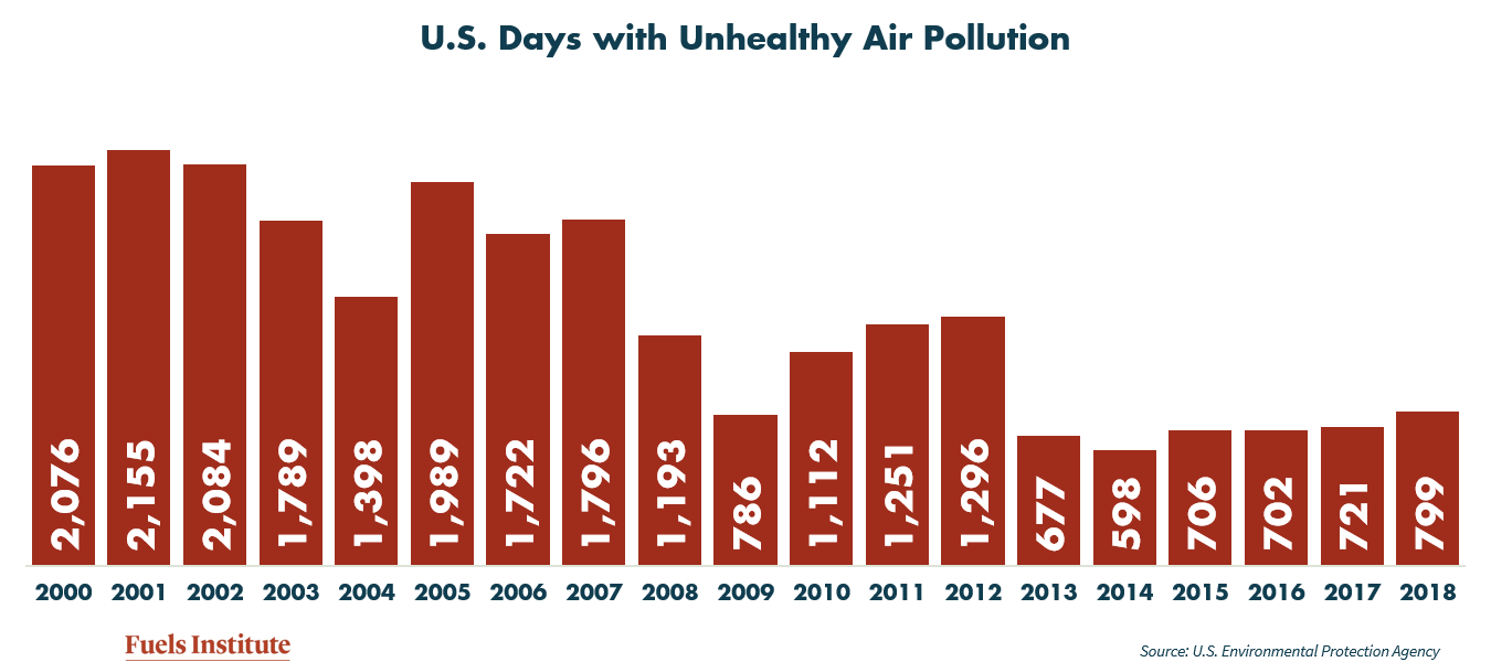 US-Days-with-unhealthy-air-pollution.png