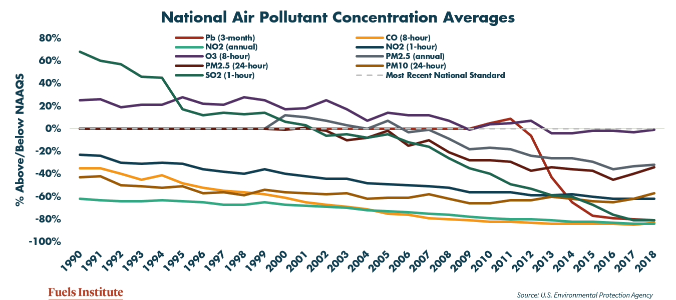 national-air-pollutant-concentration-averages.png