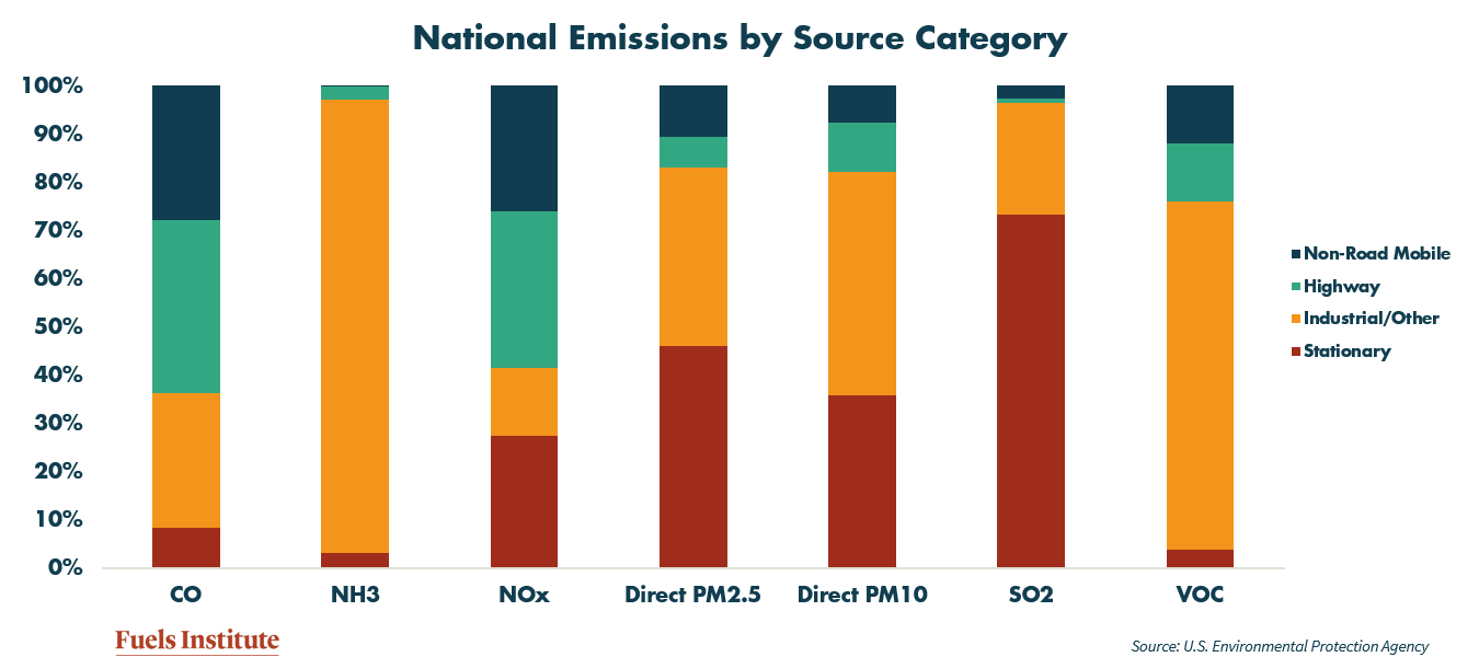 national-emissions-by-source-category.png