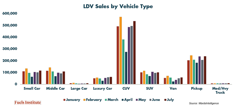 LDV-Sales-by-Vehicle-Type.png