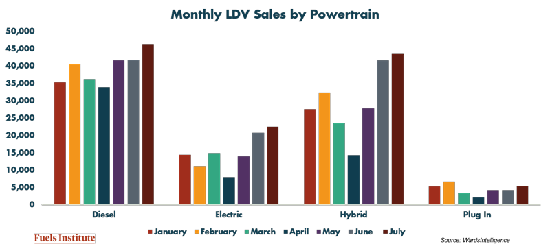 Monthly-LDV-Sales-by-Powertrain.png
