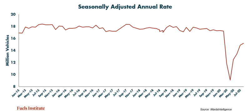 Seasonally-Adjusted-Annual-Rate.png