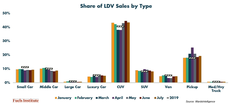 Share-of-LDV-Sales-by-Type.png