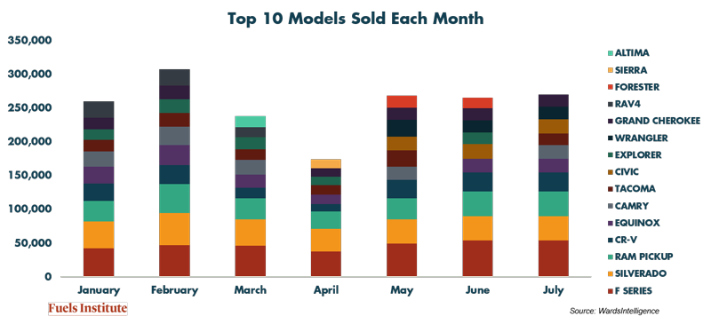 Top-10-Models-Sold-Each-Month.png