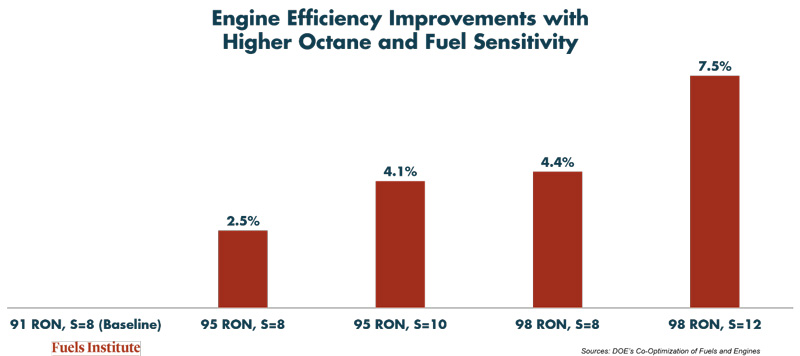 Engine-Efficiency-Improvements-with-Higher-Octane-and-Fuel-Sensitivity.jpg
