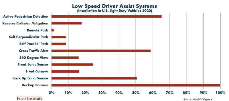 Low-Speed-Driver-Assist-Systems.jpg