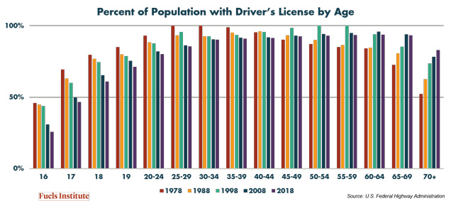 Percent-of-Population-with-Driver-s-License-by-Age.JPG